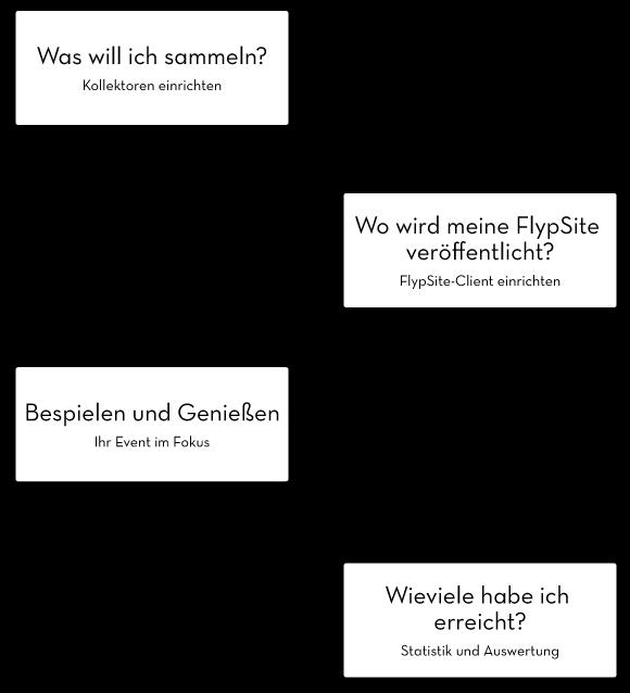 Instagram-Wall-Anleitung